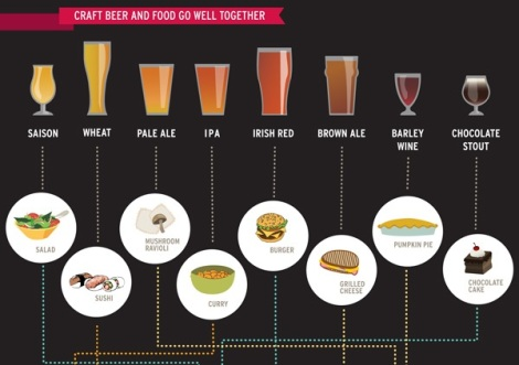 Food & Beer Pairings